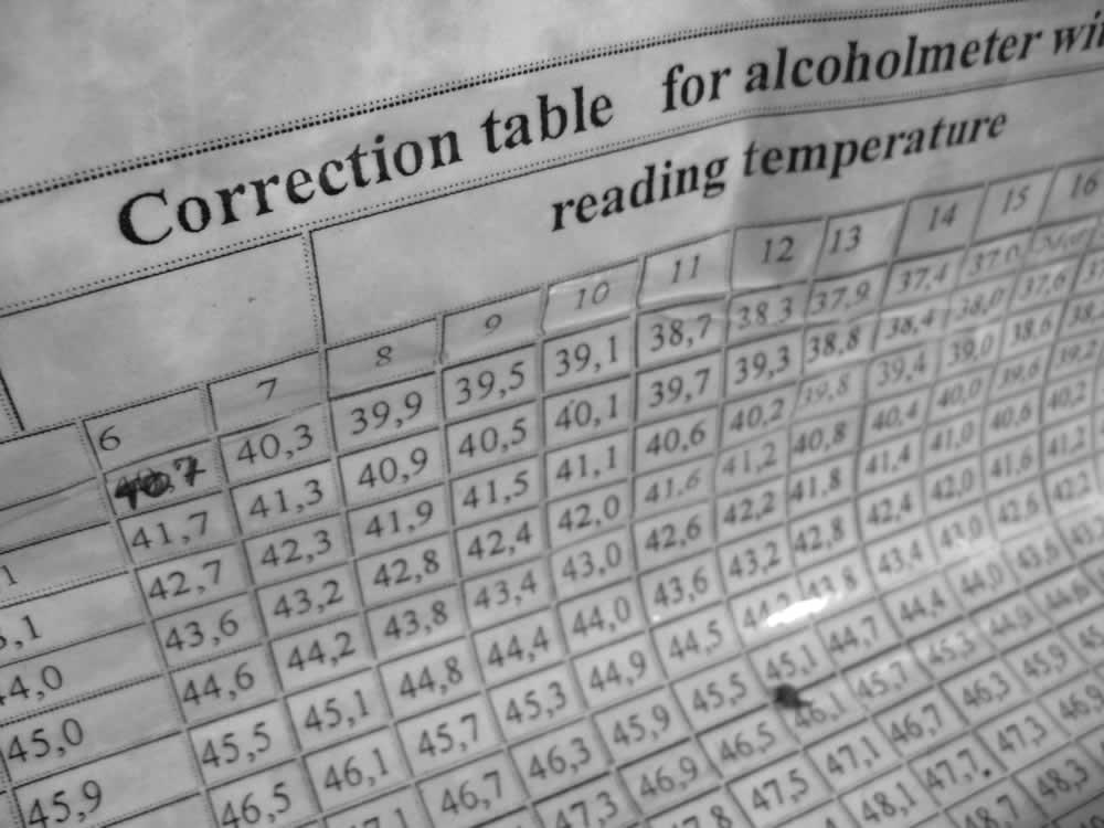 Measuring the alcohol content of the tsipouro by means of an alcoholmetre and correlating it to the right temperature for increased accuracy and no intoxicating errors!